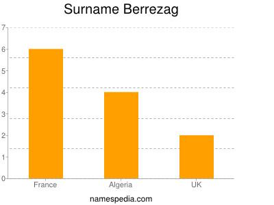 Surname Berrezag