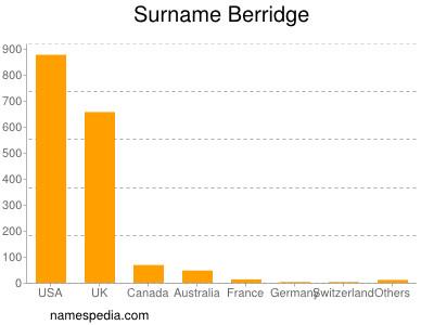 Surname Berridge