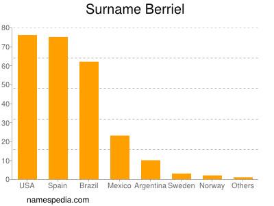 nom Berriel