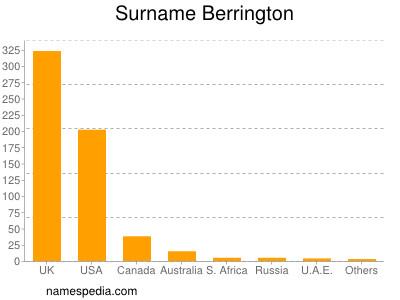 Familiennamen Berrington
