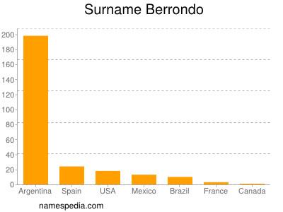 Surname Berrondo