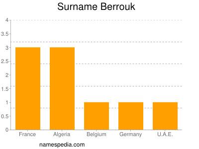 Surname Berrouk