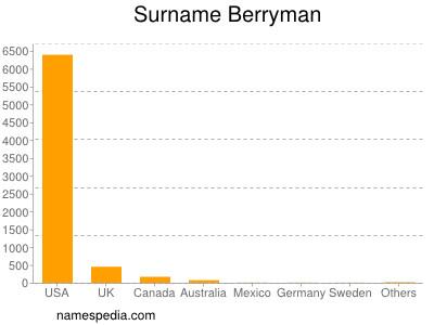 Surname Berryman
