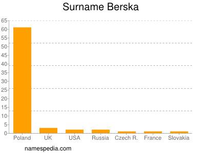 Surname Berska