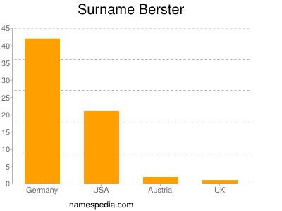 nom Berster