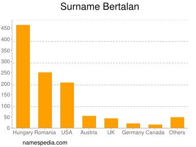 Surname Bertalan