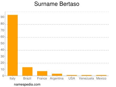 Surname Bertaso