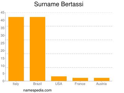 Surname Bertassi