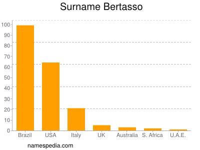 Surname Bertasso