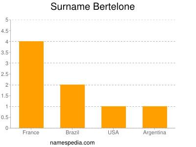 Surname Bertelone