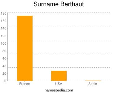 Surname Berthaut