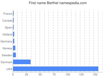 Given name Berthel