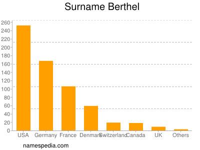 Surname Berthel