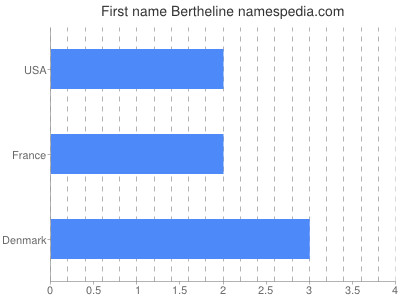 Given name Bertheline