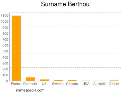 Surname Berthou