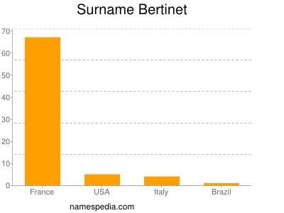 Surname Bertinet
