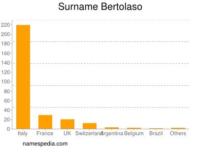 Surname Bertolaso