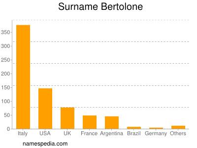 Surname Bertolone