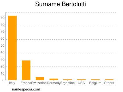 Surname Bertolutti
