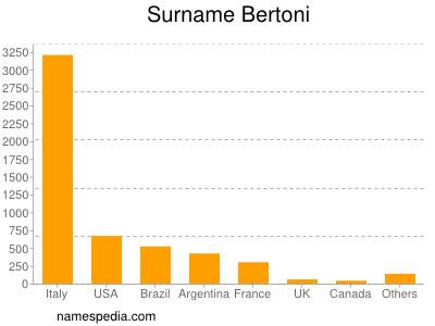 Surname Bertoni