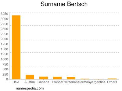 Surname Bertsch