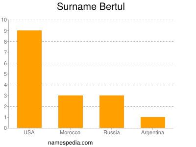 Surname Bertul