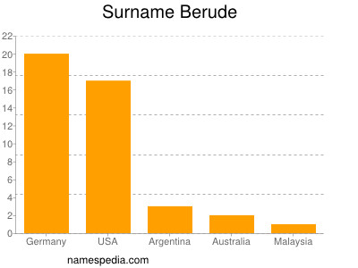 Surname Berude