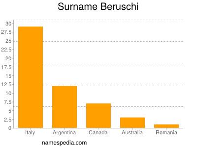 Surname Beruschi