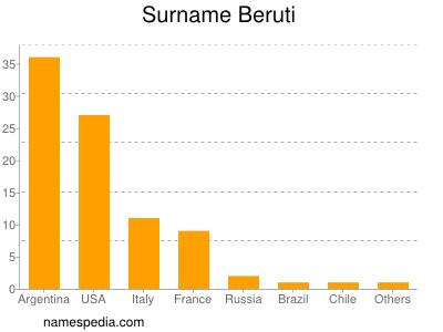 Surname Beruti