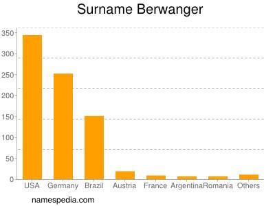 Surname Berwanger