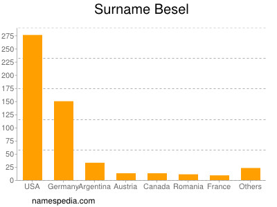 Surname Besel