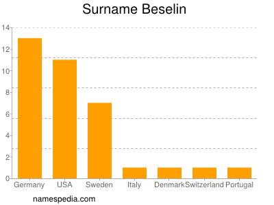 Surname Beselin