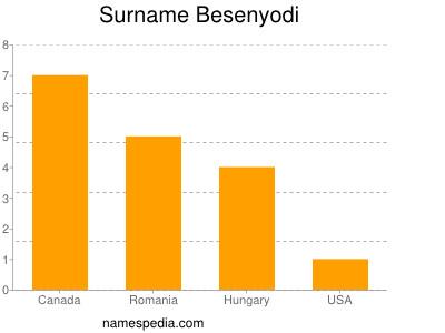 Surname Besenyodi