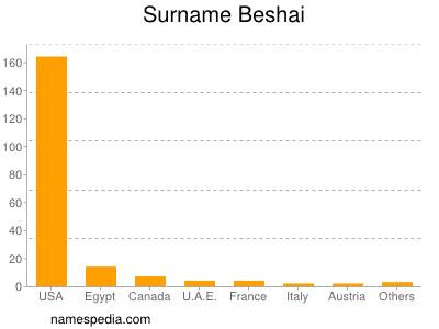 Surname Beshai