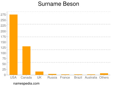 Surname Beson