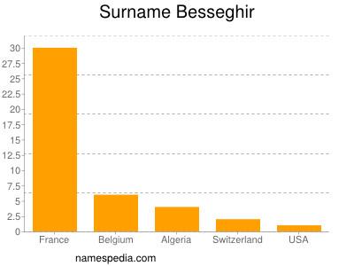 Surname Besseghir
