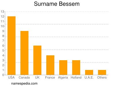 Surname Bessem