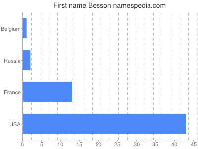 Given name Besson