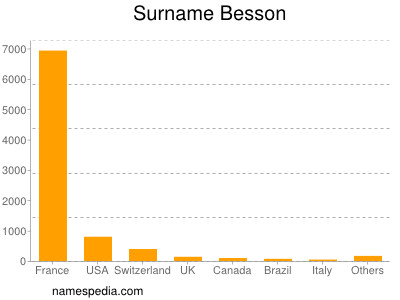 Surname Besson