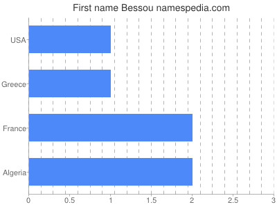 Given name Bessou