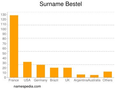 Surname Bestel