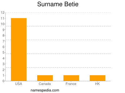 Surname Betie
