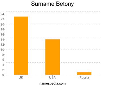 Surname Betony