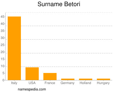 Surname Betori