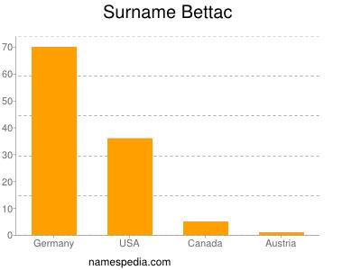 Surname Bettac