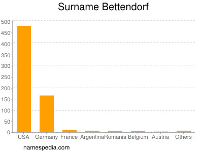 Surname Bettendorf