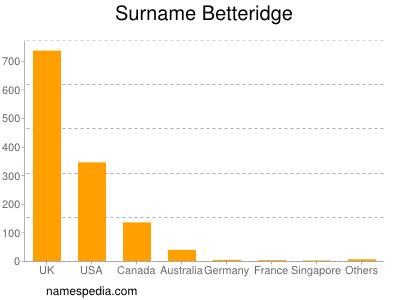Surname Betteridge