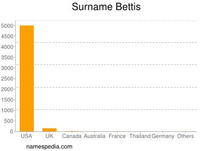 Surname Bettis