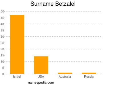 Surname Betzalel