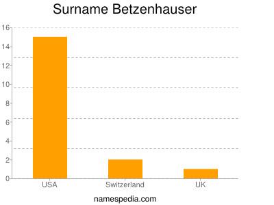 Surname Betzenhauser
